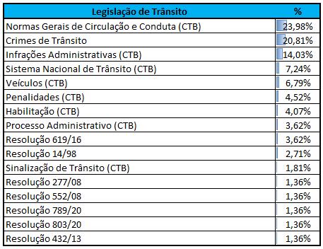 Incidência Legislação de Trânsito CEBRASPE