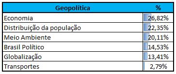 Incidência Geopolítica CEBRASPE