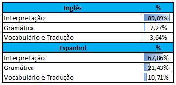 Incidência Inglês e Espanhol CEBRASPE