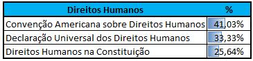 Incidência Direitos Humanos CEBRASPE
