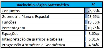 Incidência Raciocínio Lógico-Matemático CEBRASPE