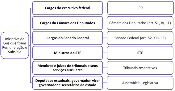 Resumo sobre a administração pública na Constituição Federal