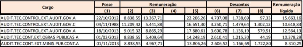 Tabela de remuneração para auditor do concurso TCE AM