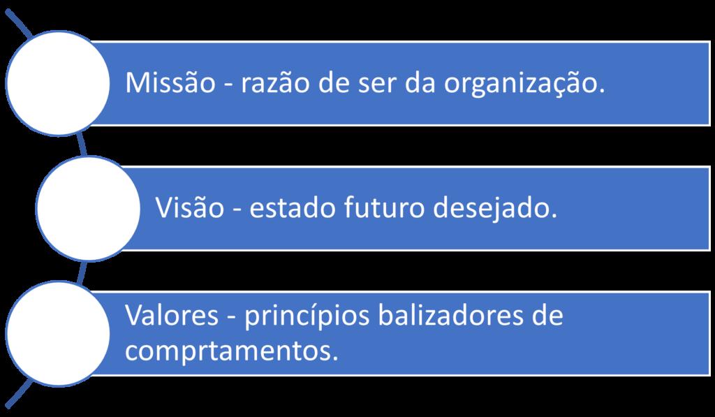 Gestão da estratégia e desenvolvimento organizacional - descrição de Missão, visão e valores.