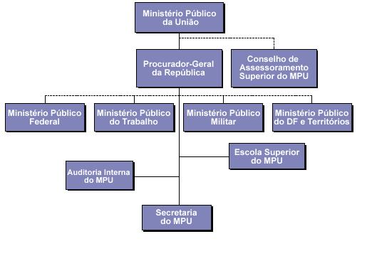 Resumo das funções essenciais à justiça na Constituição Federal – parte 1