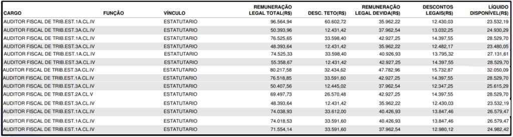Tabela de salário do auditor fiscal do concurso Sefaz AM