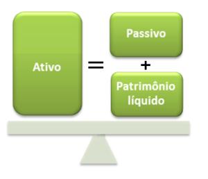conceitos de Ativo, Passivo e PL (Patrimônio Líquido)