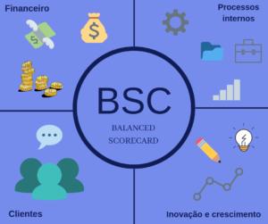 o que é o BSC (Balanced Scorecard)?