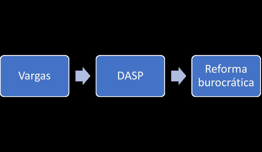 Evolução da Administração Pública no Brasil - DASP