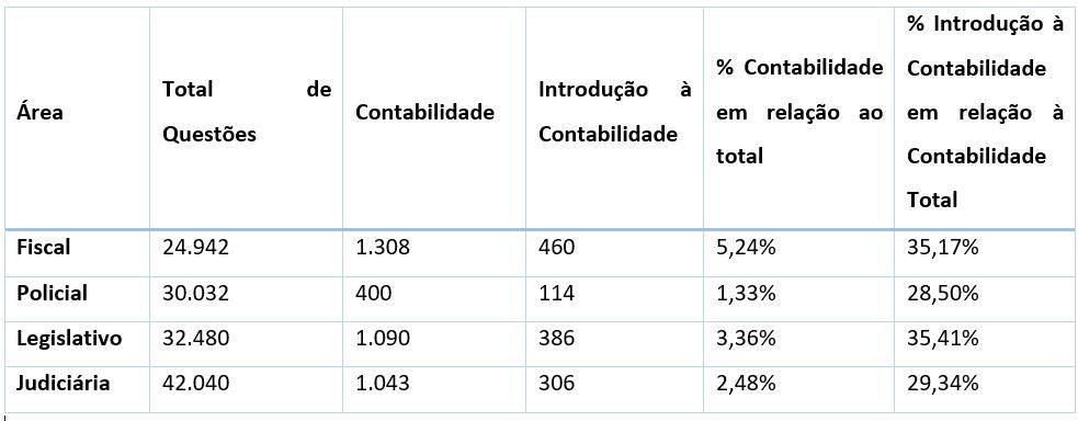 Distribuição por Área
