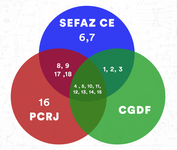 3 concursos das áreas Policial, Fiscal e Controle