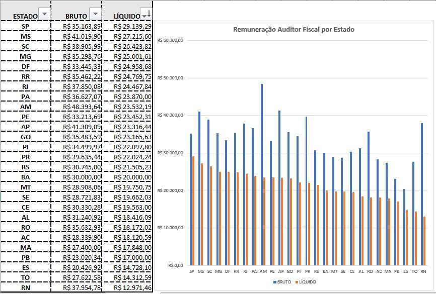 remunerações dos fiscos estaduais