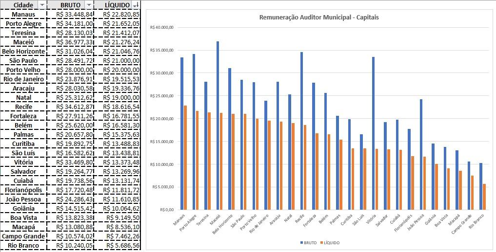 remunerações dos fiscos municipais