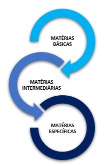 núcleo de matérias para conciliar