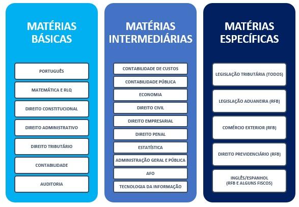 disciplinas por núcleo de matérias