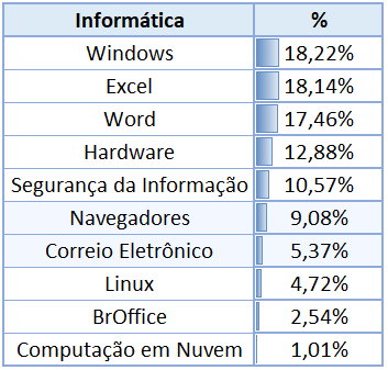 Incidência de Informática em Concursos