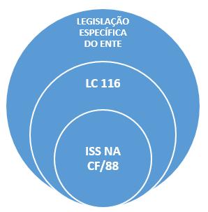 estrutura da legislação tributária municipal