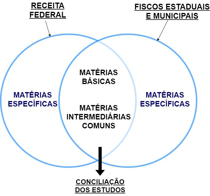 estrutura da legislação tributária estadual