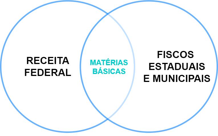 como conciliar o estudo para a Receita Federal