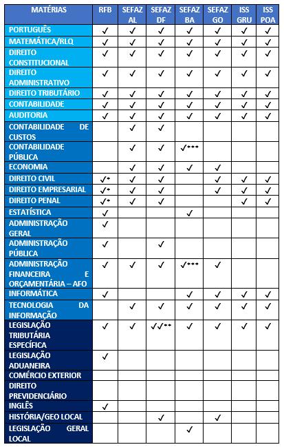 tabela de matérias receita federal x fiscos