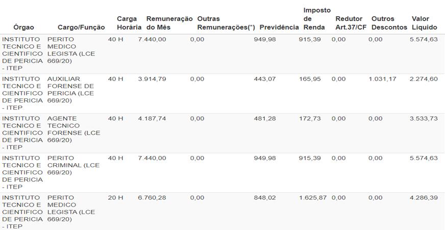 Tabela de remunerações reais do concurso ITEP RN