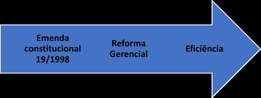 Resumo sobre a Administração Pública no Brasil - EC 19/98 - Reforma Gerencial - Eficiência.