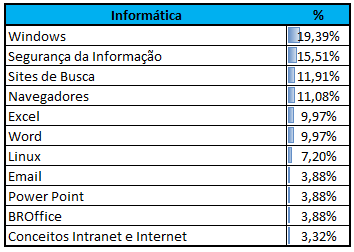 Incidência CEBRASPE Informática