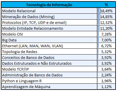 Incidência CEBRASPE TI (Banco de Dados)