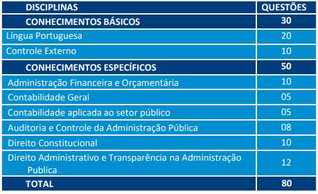 Distribuição de questões de prova para auditor na área governamental