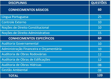 Distribuição de questões de prova para auditor na área de obras públicas