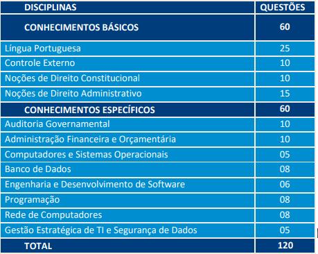Distribuição de questões de prova para auditor na área de Tecnologia da Informação