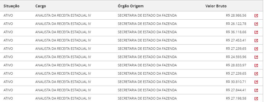 Concurso Sefaz SC - Remuneração Analista da Receita Estadual