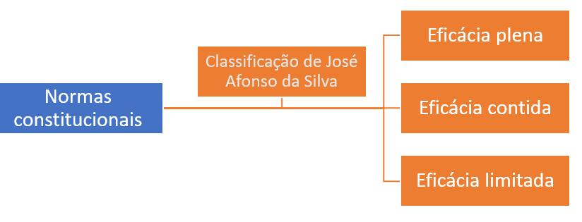 classificacao-jose-afonso-eficacia-normas-constitucionais