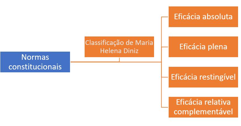 classificacao-maria-heleza-eficacia-normas-constitucionais