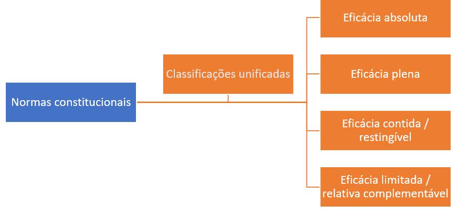 classificacao-uniao-eficacia-normas-constitucionais