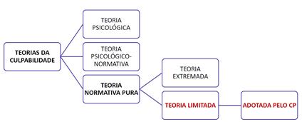 Teorias da culpabilidade - Culpabilidade no Direito Penal