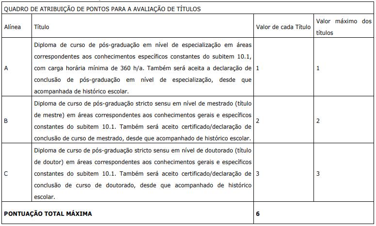 Quadro de atribuição de pontos para a avaliação de títulos do concurso Sefaz ES