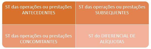 Modalidades de Substituição Tributária - ICMS ST na Nota Eletrônica