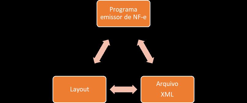 Formato da NF-e - ICMS ST na Nota Eletrônica