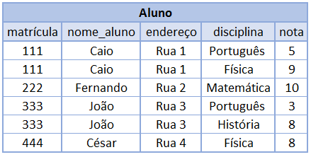 Tabela Principal