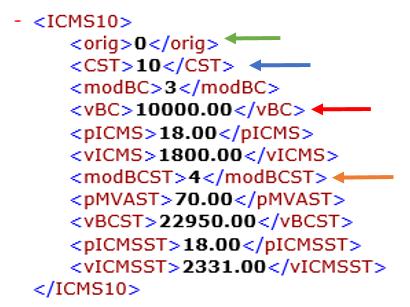 Trecho de um arquivo XML de NF-e - ICMS ST na Nota Eletrônica