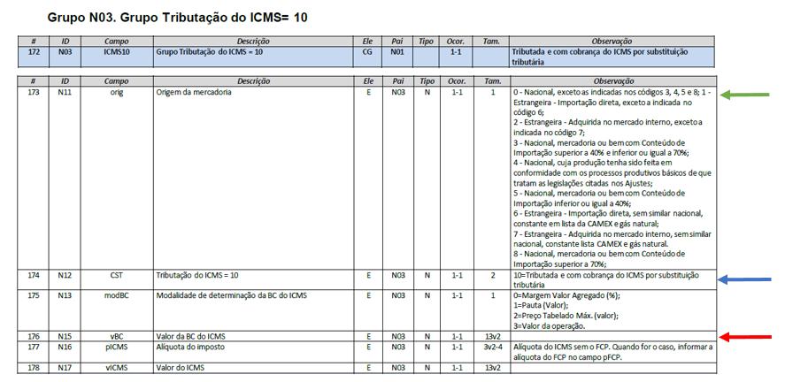 Layout da NF-e - Grupo N03 - 1 - ICMS ST na Nota Eletrônica