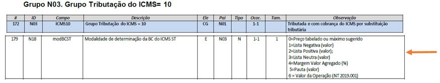 Layout da NF-e - Grupo N03 - 2 - ICMS ST na Nota Eletrônica