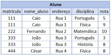 Tabela Aluno
