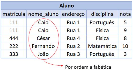 Ordenação ORDER BY