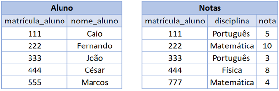 Tabelas para o JOIN