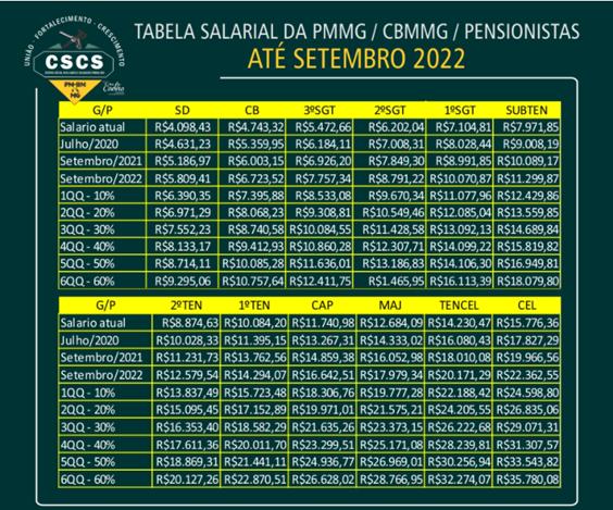 Tabela salarial do concurso Bombeiros MG