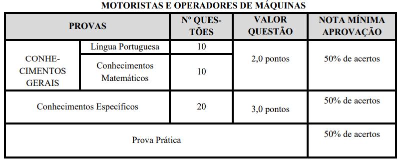 avaliações operador de máquinas concurso Prefeitura Monte Azul