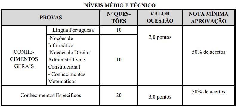 avaliações nível médio concurso Prefeitura Monte Azul