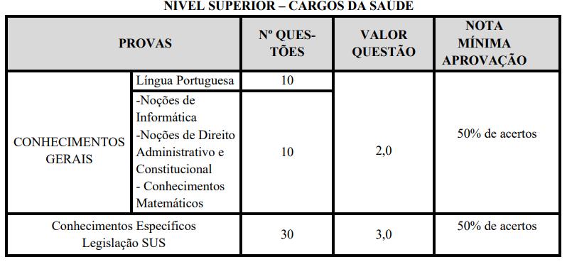 avaliações nível superior - cargos de saúde concurso Prefeitura Monte Azul